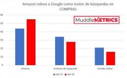 amazon muddlemetrics