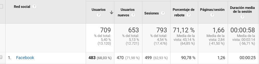 metricas google analytics